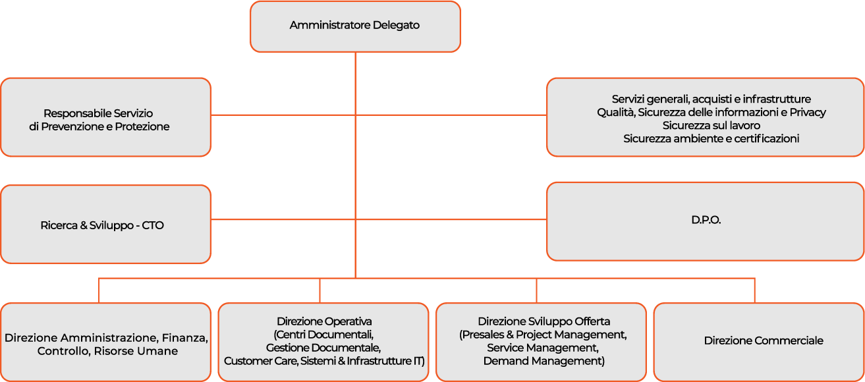 Organizzazione FDM Business Services